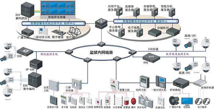 监狱监控系统方案